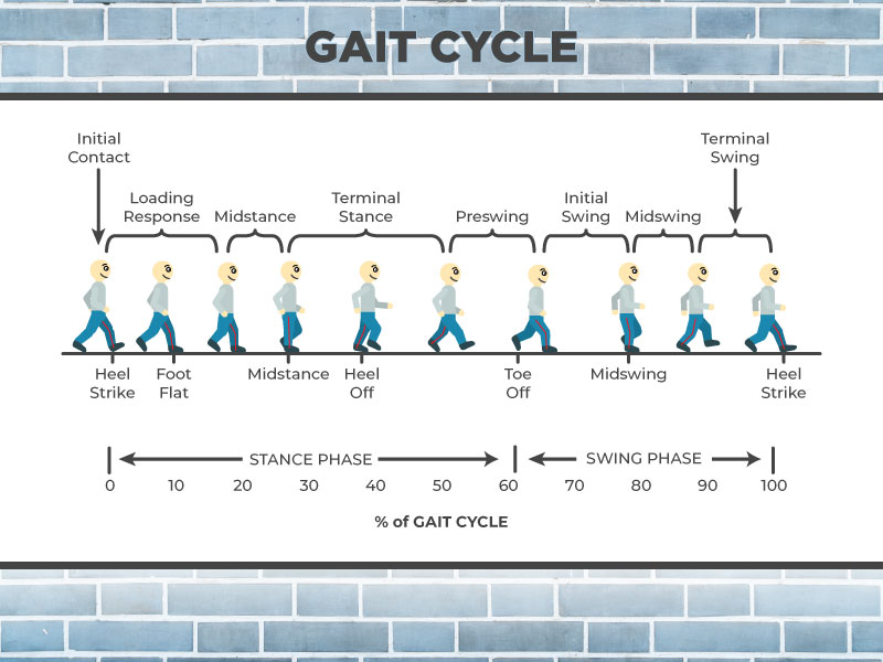 Functional Gait Assessment